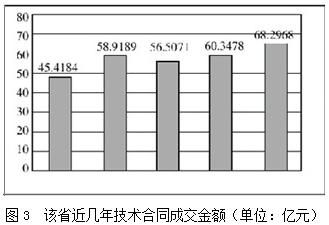 研发经费占gdp的比重_三大产业占gdp比重图